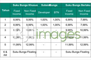 Suku Bunga KPR BTN HARAPAN dengan subsidi bunga 1% selama 2 tahun