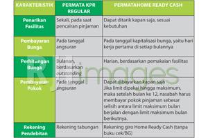 Tabel Perbandingan Permata KPR Regular dengan PermataHome Ready Cash