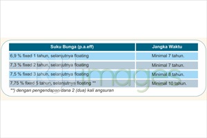 Tabel Suku Bunga BNI Griya
