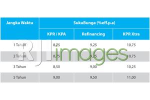 Tabel Suku Bunga BCA KPR