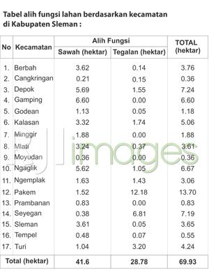 Tabel alih fungsi lahan berdasarkan kecamatan di Kabupaten Sleman