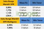 Tabel Suku Bunga Mandiri